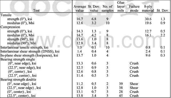 Mechanical test data for 2-ply EO-1 C-C facesheet ad comparable 8-ply material.