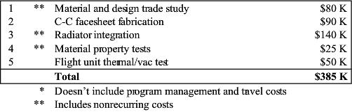 CSRP EO-1 C-C radiator cost summary