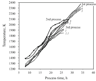 furnace graphite surface temps during 3 heat treatment processes