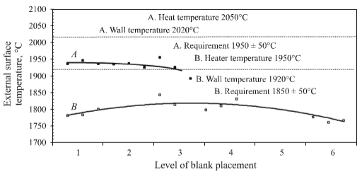 permissible temperature limit at points of placing control specimens at outer surface