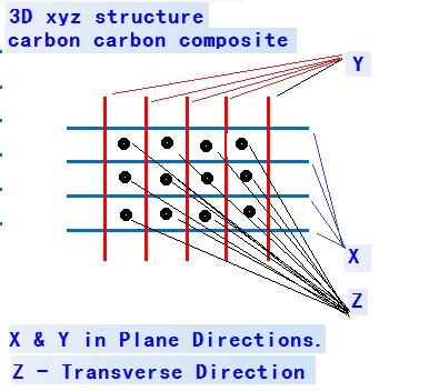 3D xyz structure