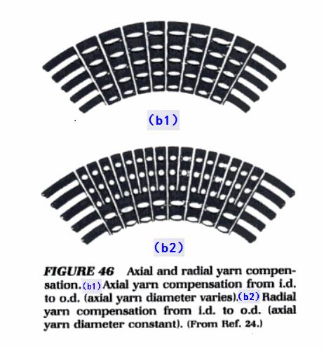 3D hoop structure