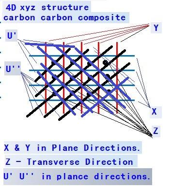 4D xyz structure carbon carbon composite