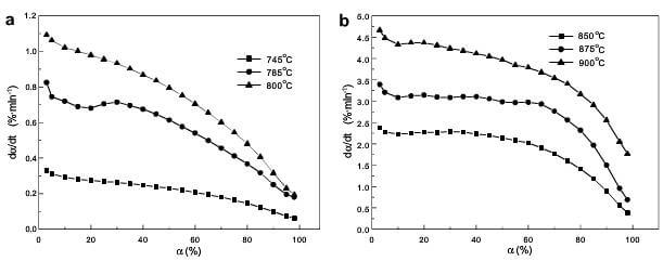 fig.2-plot of dα-dt vs a for 2D CC composite