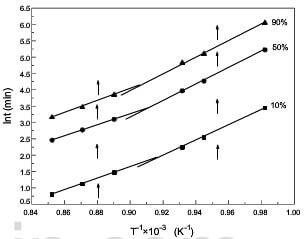 the model-free curve of oxidation of 2D CC composite