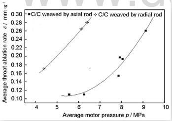 Fig.9-SRM pressure dependence of ablation rate for various CC composites