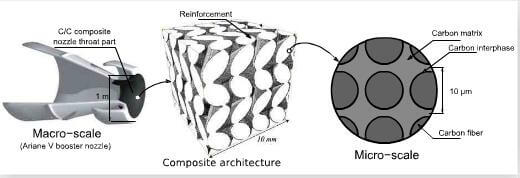 fig-1-multiscale-structure-of-C-C-composites-used-as-nozzle-throat-parts.