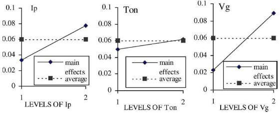 fig.1-multiple-graphs-showing-main-effects-of-variables-on-electrode-wear-rate.