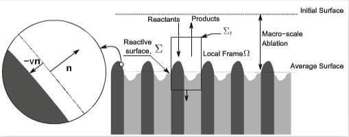 fig.2-microscale-recession-of-the-ablation-surface