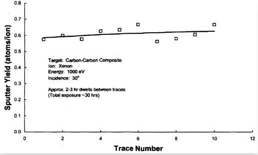 fig.23-temporal dependence of total sputter yield of CC at a xenon ion energy of 1000 eV and 30° incidence