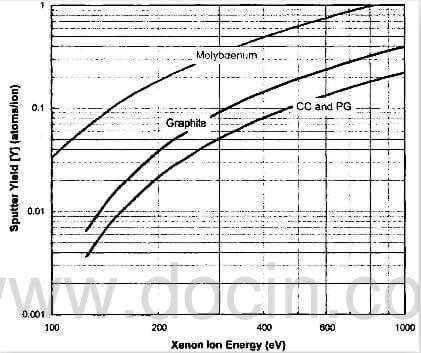 fig.26-comparison-of-molybdenum-graphite-and-CC-PG-sputter-yields-at-normal-incidence.
