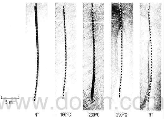 fig.3-changes-in-curvature-versus-temperature-of-0.25-mm-slice-of-2-2-3-composite
