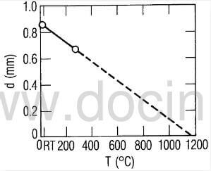 fig.4-measured-maximum-diaplacement-versus-temperature