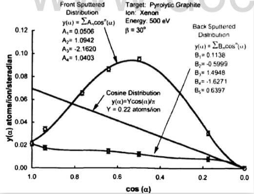 fig.4-standard-representation-of-differential-sputter-yield-data