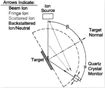 fig.5-orientation-of-target-at-60°-incidence-with-the-QCM-at-120°-relatie-to-the-ion-beam