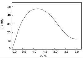 fig.5-tensile-stress-strain-curve-of-the-CC-composite-at-2800°C