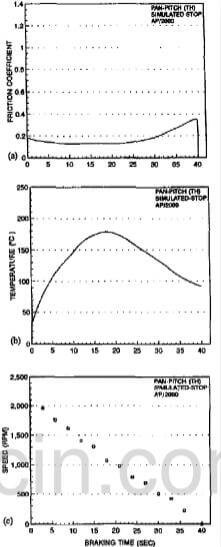fig.6-typical variations of friction coefficient (a), temperature (b), and speed (c) of AP-2000