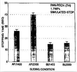fig.9-stopping times under different conditions