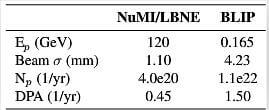 table-1-MARS15-target-damage-comparison-between-165-MeV-BNL-BLIP-and-120-GeV-LBNE-protons