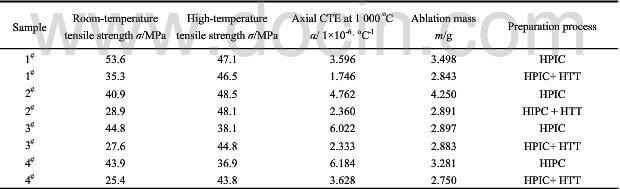 table.1-properties-of-CC-composite-before-and-after-HTT