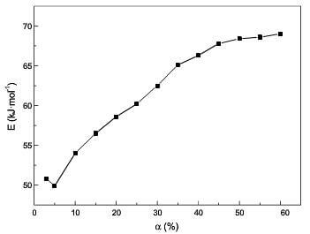 fig.8-the difference of Ex at lower temp and higher temp before 60% burn off by model-free method.