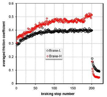 fig.5-average friction coefficient of each braking stop for two ceramic composite brake discs