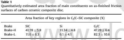 table.1-quantitatively extimated area fraction of main constituents on as-finished friction surface of carbon ceramic composite disc