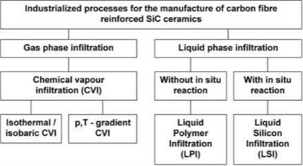 Fig.10-processes for the industrial manufacture of CSiC and CC-SiC composites