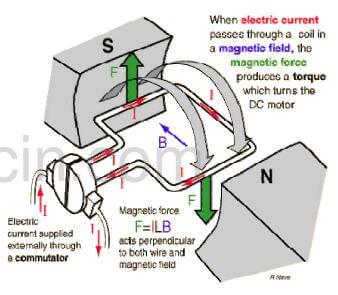 Fig.2-how commutator works