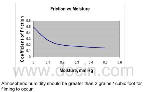 fig.4-friction vs moisture