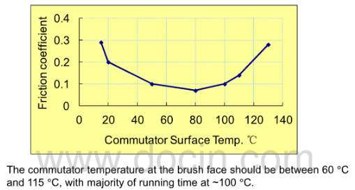 fig.5-brush face temperature